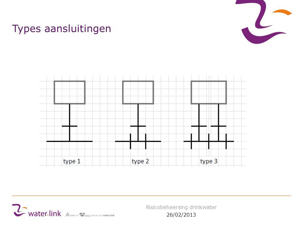 Types aansluitingen 26/02/2013 Risicobeheersing drinkwater