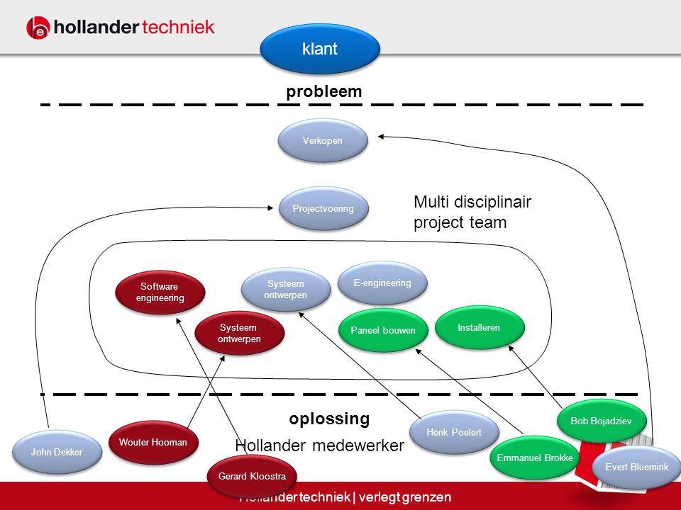 Oplossing AdviesOntwerp 18 Hollander techniek | verlegt grenzen Bouw & assemblage Hoe maken we een oplossing.
