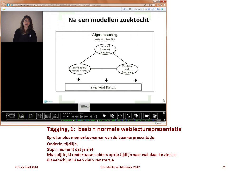 Tagging, 1: basis = normale weblecturepresentatie Spreker plus momentopnamen van de beamerpresentatie. Onderin: tijdlijn. Stip = moment dat je ziet Mu