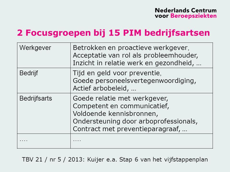 2 Focusgroepen bij 15 PIM bedrijfsartsen Werkgever Betrokken en proactieve werkgever, Acceptatie van rol als probleemhouder, Inzicht in relatie werk e