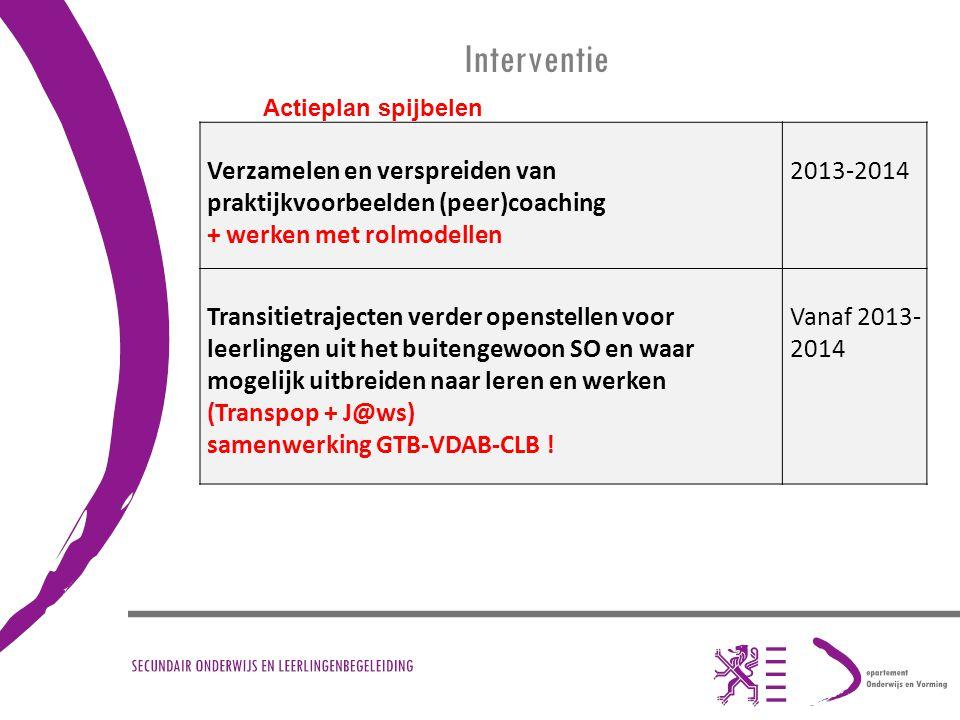 Interventie Verzamelen en verspreiden van praktijkvoorbeelden (peer)coaching + werken met rolmodellen 2013-2014 Transitietrajecten verder openstellen