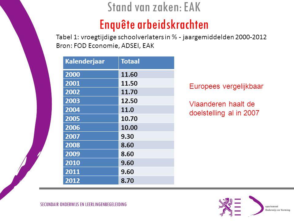 Stand van zaken: EAK Enquête arbeidskrachten KalenderjaarTotaal 200011.60 200111.50 200211.70 200312.50 200411.0 200510.70 200610.00 20079.30 20088.60
