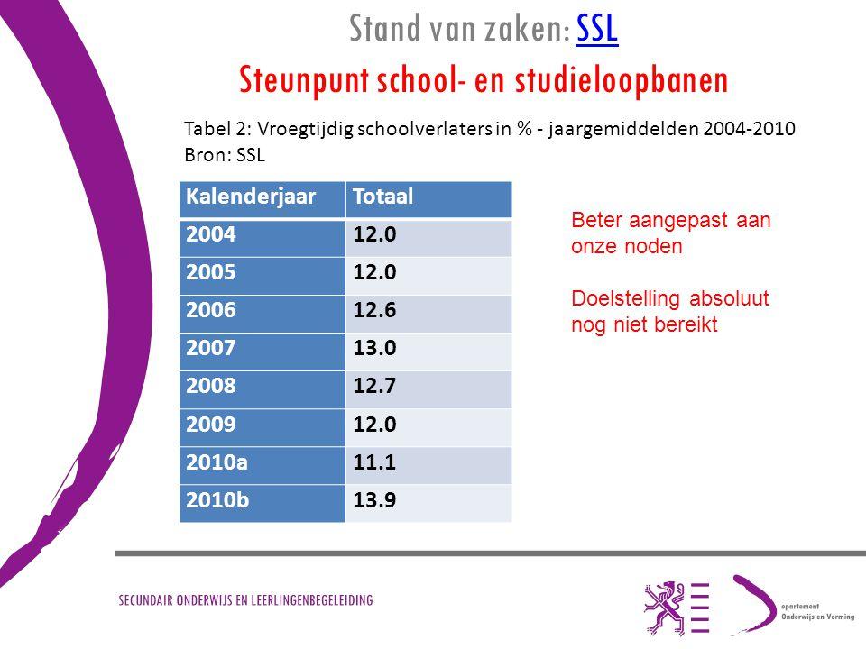 Stand van zaken: SSL Steunpunt school- en studieloopbanenSSL KalenderjaarTotaal 200412.0 200512.0 200612.6 200713.0 200812.7 200912.0 2010a11.1 2010b1