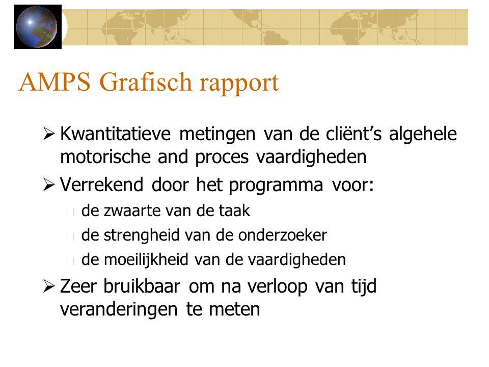 AMPS Grafisch rapport  Kwantitatieve metingen van de cliënt's algehele motorische and proces vaardigheden  Verrekend door het programma voor: – de z