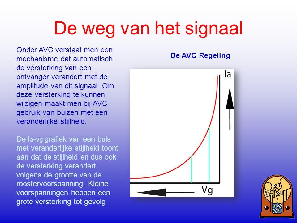 De weg van het signaal De AVC Regeling Onder AVC verstaat men een mechanisme dat automatisch de versterking van een ontvanger verandert met de amplitu
