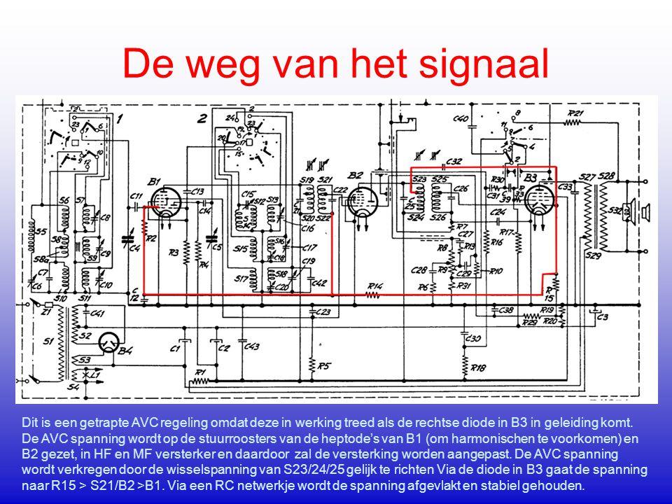 De weg van het signaal Dit is een getrapte AVC regeling omdat deze in werking treed als de rechtse diode in B3 in geleiding komt. De AVC spanning word