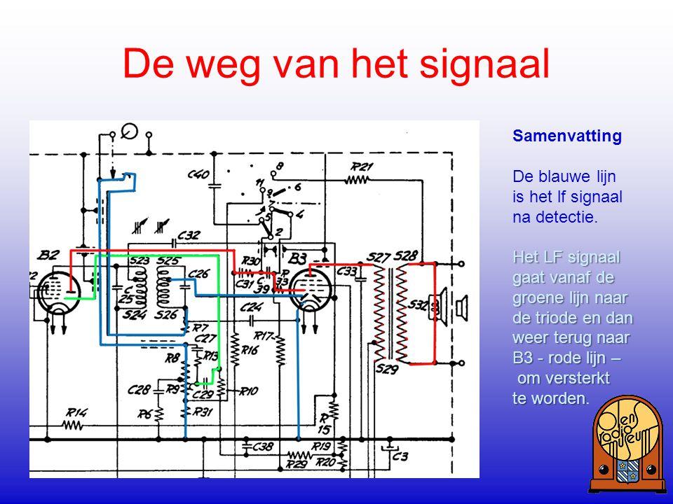 De weg van het signaal Samenvatting De blauwe lijn is het lf signaal na detectie. Het LF signaal gaat vanaf de groene lijn naar de triode en dan weer
