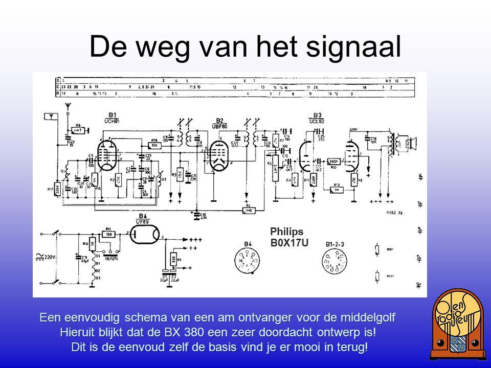 De weg van het signaal Een voorbeeld hoe PHILIPS een ontvanger in blokschema weergaf Hieruit kun je al opmaken welke buis welke functie heeft. Een een
