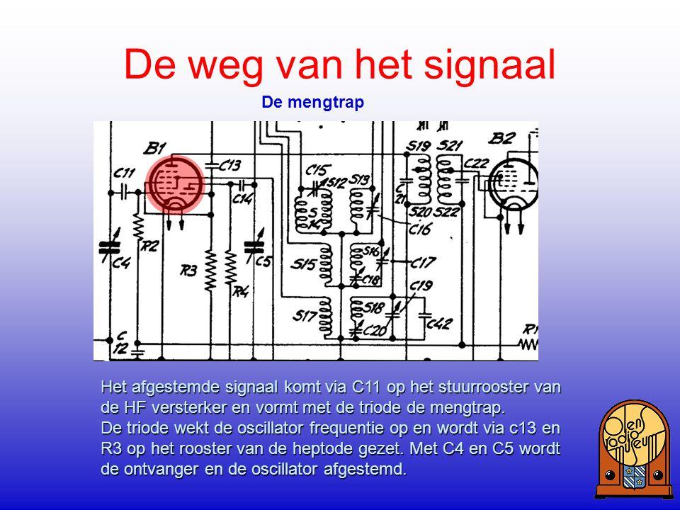 Het afgestemde signaal komt via C11 op het stuurrooster van de HF versterker en vormt met de triode de mengtrap. De triode wekt de oscillator frequent