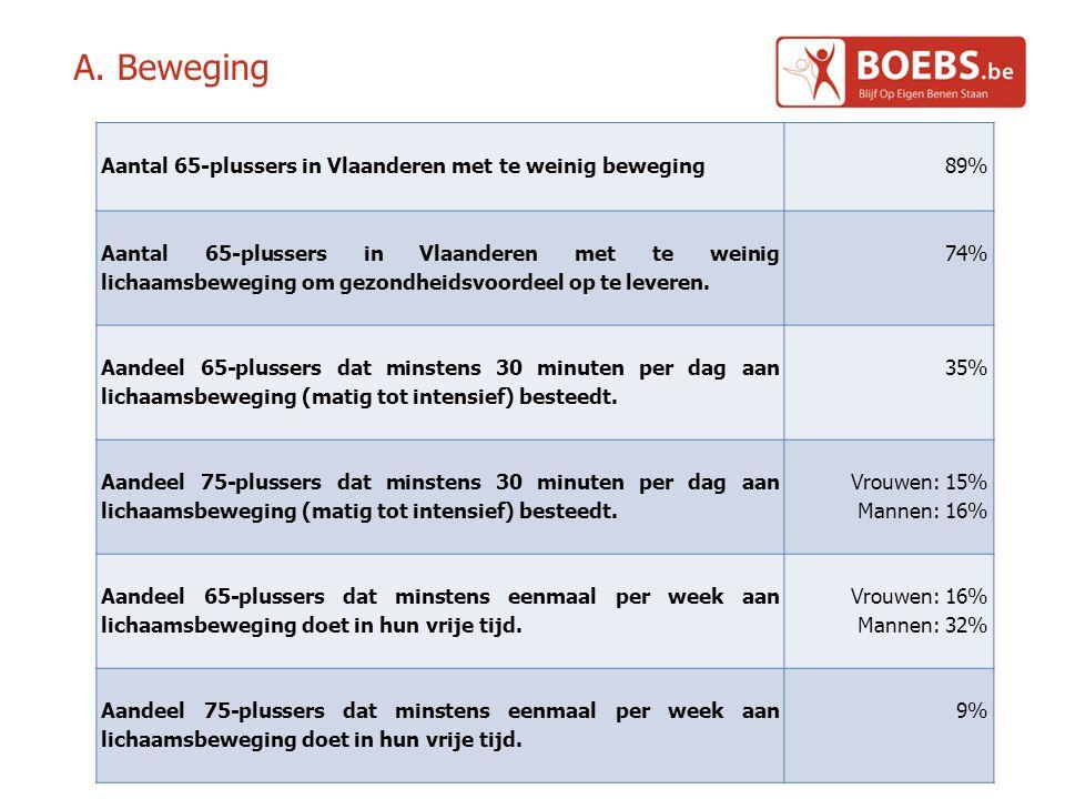 A. Beweging Aantal 65-plussers in Vlaanderen met te weinig beweging 89% Aantal 65-plussers in Vlaanderen met te weinig lichaamsbeweging om gezondheids