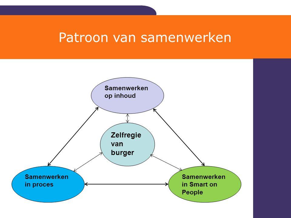 Patroon van samenwerken Samenwerken op inhoud Samenwerken in Smart on People Samenwerken in proces Zelfregie van burger