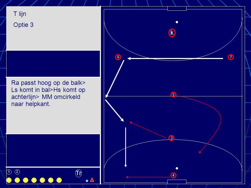 1 1 k 2 3 4 5 67 234567 Tr T lijn Optie 3 Ra passt hoog op de balk> Ls komt in bal>Hs komt op achterlijn> MM omcirkeld naar helpkant.
