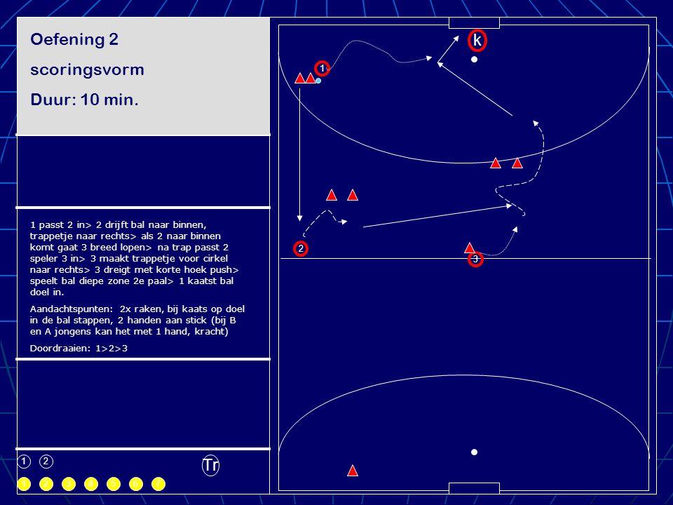 1 1 k 2 1 2 3 234567 Tr Oefening 2 scoringsvorm Duur: 10 min. Te spelen ruimte 1 passt 2 in> 2 drijft bal naar binnen, trappetje naar rechts> als 2 na