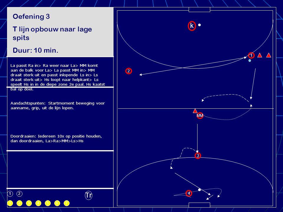 1 1 k 2 3 4 MM 2 1 234567 Tr Oefening 3 T lijn opbouw naar lage spits Duur: 10 min. Te spelen ruimte La passt Ra in> Ra weer naar La> MM komt aan de b