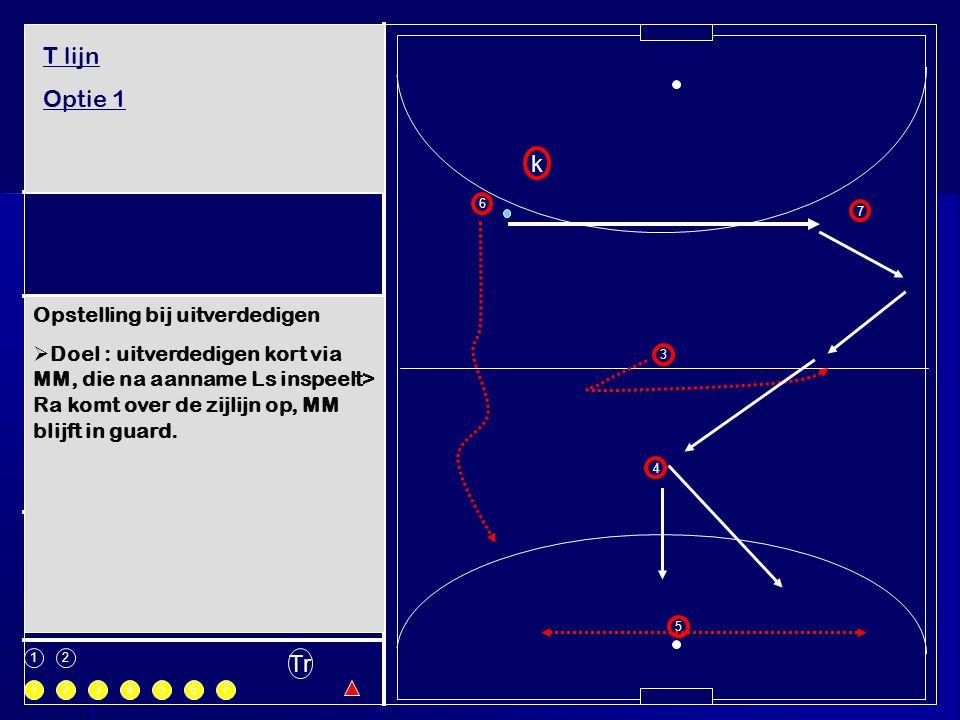 1 1 k 2 3 4 5 6 7 234567 Tr Opstelling bij uitverdedigen  Doel : uitverdedigen kort via MM, die na aanname Ls inspeelt> Ra komt over de zijlijn op, M