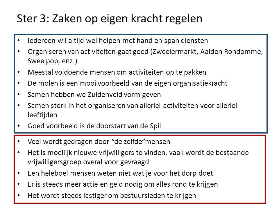 Ster 3: Zaken op eigen kracht regelen Iedereen wil altijd wel helpen met hand en span diensten Organiseren van activiteiten gaat goed (Zweelermarkt, A