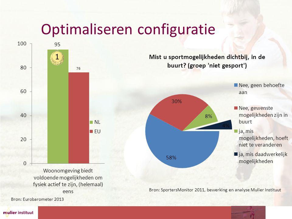 Optimaliseren configuratie Bron: SportersMonitor 2011, bewerking en analyse Mulier Instituut Bron: Eurobarometer 2013