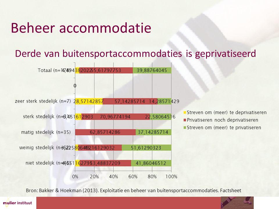 Beheer accommodatie Derde van buitensportaccommodaties is geprivatiseerd Bron: Bakker & Hoekman (2013).