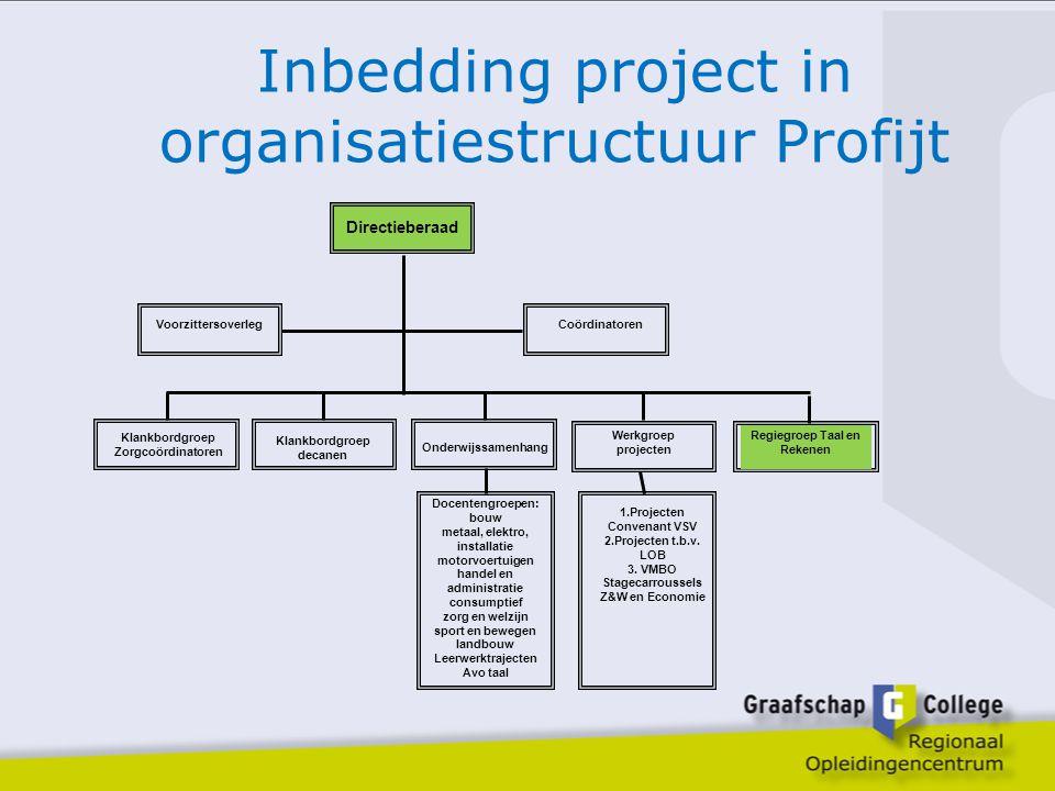 Inbedding project in organisatiestructuur Profijt Directieberaad VoorzittersoverlegCoördinatoren Werkgroep projecten Onderwijssamenhang Klankbordgroep