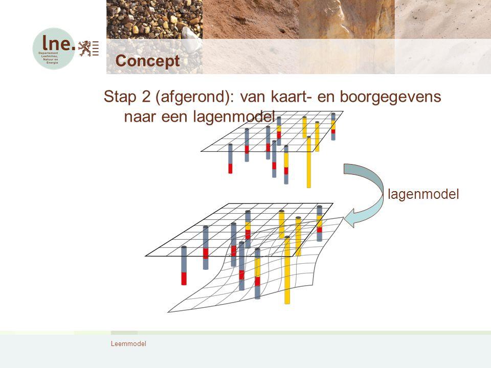 Leemmodel Concept Stap 2 (afgerond): van kaart- en boorgegevens naar een lagenmodel lagenmodel