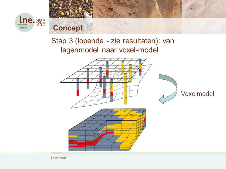 Leemmodel Concept Stap 3 (lopende - zie resultaten): van lagenmodel naar voxel-model Voxelmodel