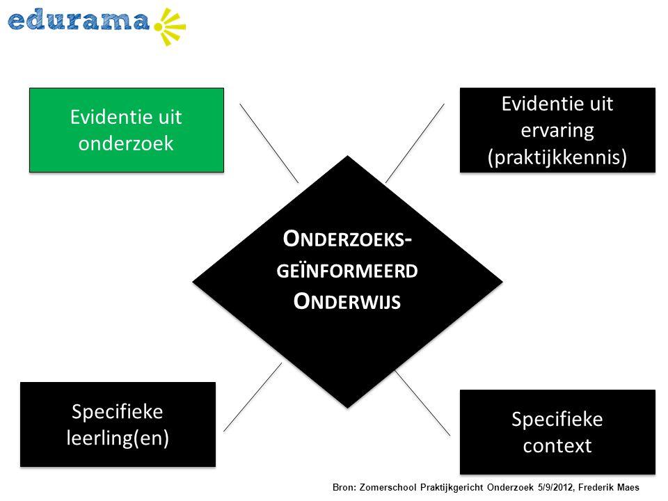 O NDERZOEKS - GEÏNFORMEERD O NDERWIJS Evidentie uit ervaring (praktijkkennis) Evidentie uit onderzoek Specifieke leerling(en) Specifieke context Speci