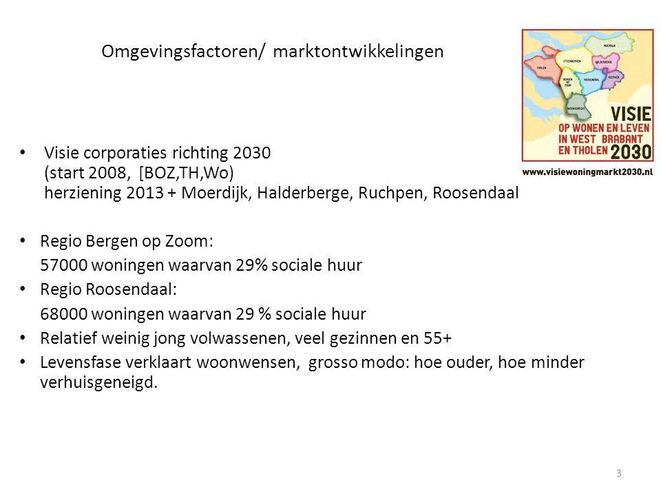 Omgevingsfactoren/ marktontwikkelingen Visie corporaties richting 2030 (start 2008, [BOZ,TH,Wo) herziening 2013 + Moerdijk, Halderberge, Ruchpen, Roos