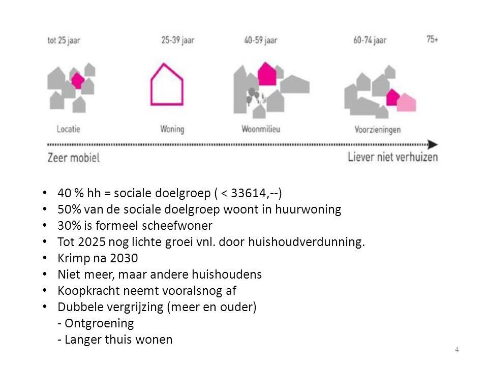 40 % hh = sociale doelgroep ( < 33614,--) 50% van de sociale doelgroep woont in huurwoning 30% is formeel scheefwoner Tot 2025 nog lichte groei vnl. d