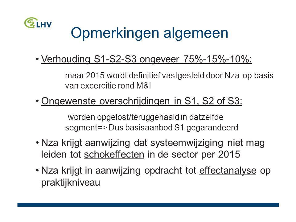 Opmerkingen algemeen Verhouding S1-S2-S3 ongeveer 75%-15%-10%: maar 2015 wordt definitief vastgesteld door Nza op basis van excercitie rond M&I Ongewenste overschrijdingen in S1, S2 of S3: worden opgelost/teruggehaald in datzelfde segment=> Dus basisaanbod S1 gegarandeerd Nza krijgt aanwijzing dat systeemwijziging niet mag leiden tot schokeffecten in de sector per 2015 Nza krijgt in aanwijzing opdracht tot effectanalyse op praktijkniveau