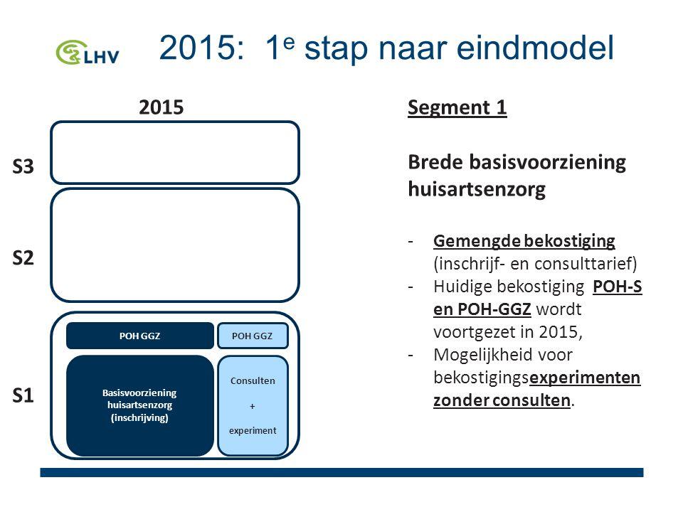 2015: 1 e stap naar eindmodel Segment 1 Brede basisvoorziening huisartsenzorg -Gemengde bekostiging (inschrijf- en consulttarief) -Huidige bekostiging POH-S en POH-GGZ wordt voortgezet in 2015, -Mogelijkheid voor bekostigingsexperimenten zonder consulten.