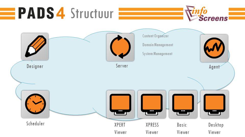 Bibliotheek van multimedia content zoals afbeeldingen en video's Synchronisatie naar de viewers om bandbreedte te beperken (content wordt lokaal afgespeeld) Vrije indeling mappenstructuur Slepen en neerzetten (drag and drop) Content distributie werkt op alle soorten netwerkprotocollen zoals LAN, WAN, WiFi, 3G etc.