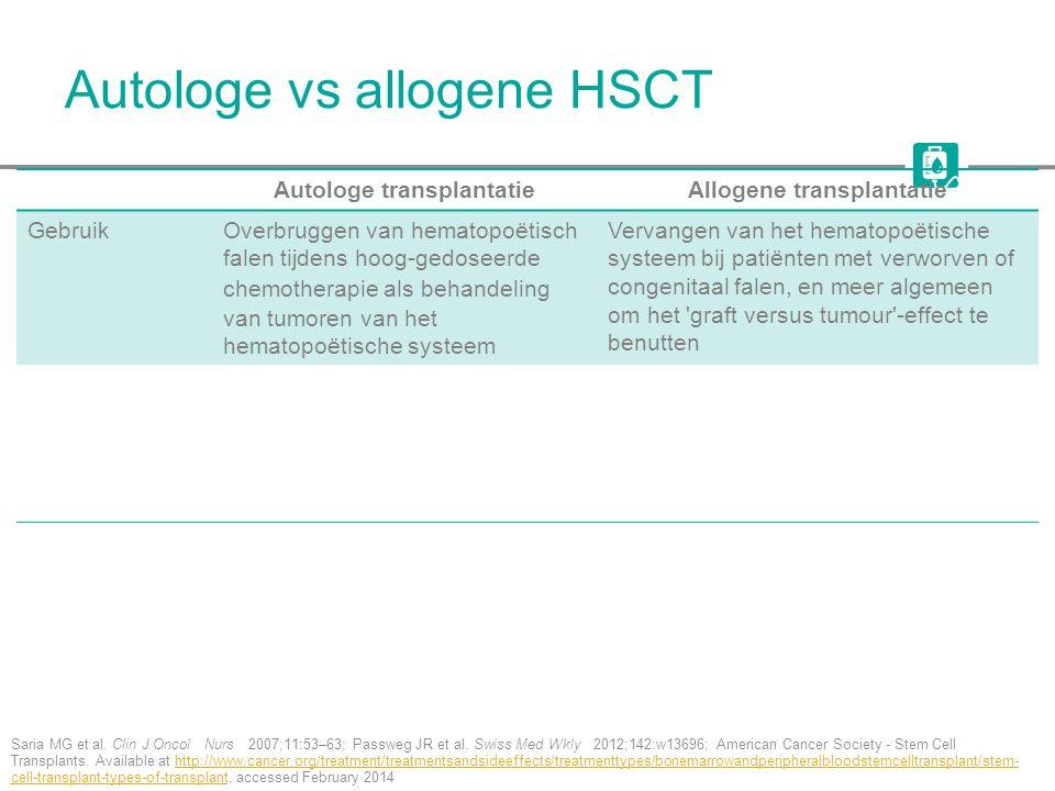 Autologe vs allogene HSCT Saria MG et al. Clin J Oncol Nurs 2007;11:53–63; Passweg JR et al. Swiss Med Wkly 2012;142:w13696; American Cancer Society -