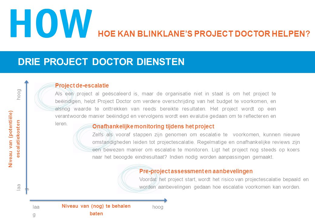 HOE KAN BLINKLANE'S PROJECT DOCTOR HELPEN.