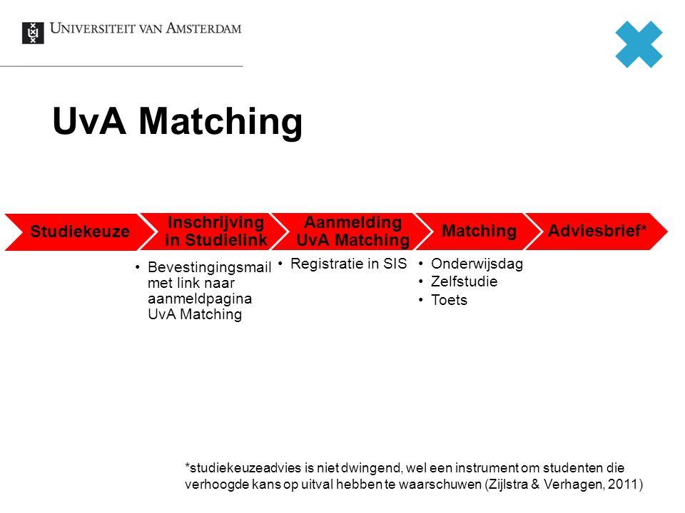 UvA Matching Studiekeuze Inschrijving in Studielink Bevestingingsmail met link naar aanmeldpagina UvA Matching Aanmelding UvA Matching Registratie in