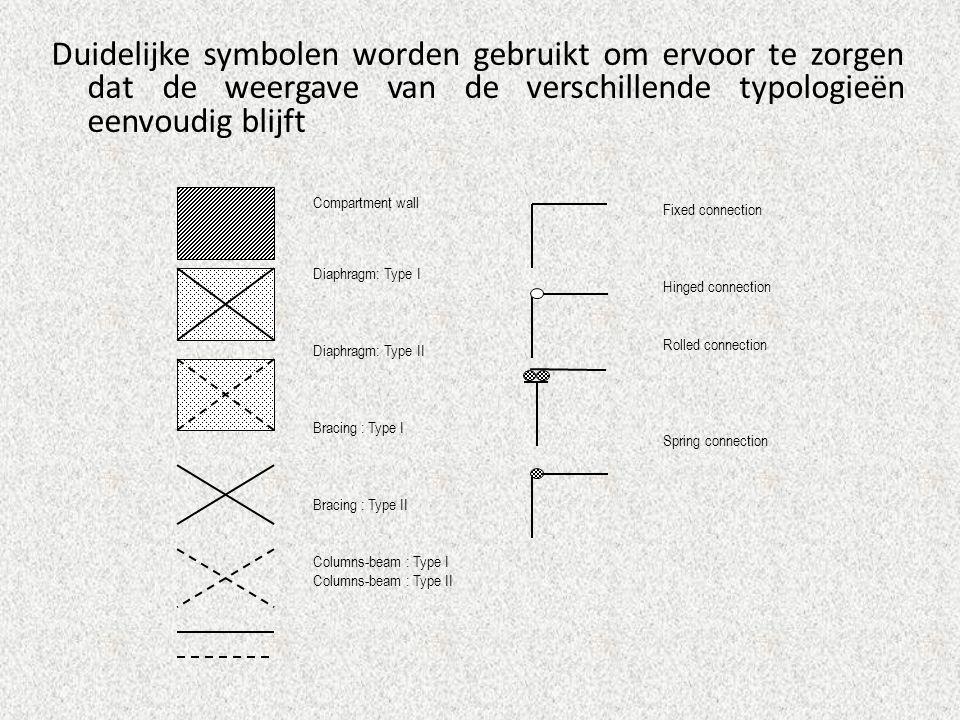 Duidelijke symbolen worden gebruikt om ervoor te zorgen dat de weergave van de verschillende typologieën eenvoudig blijft Compartment wall Diaphragm: