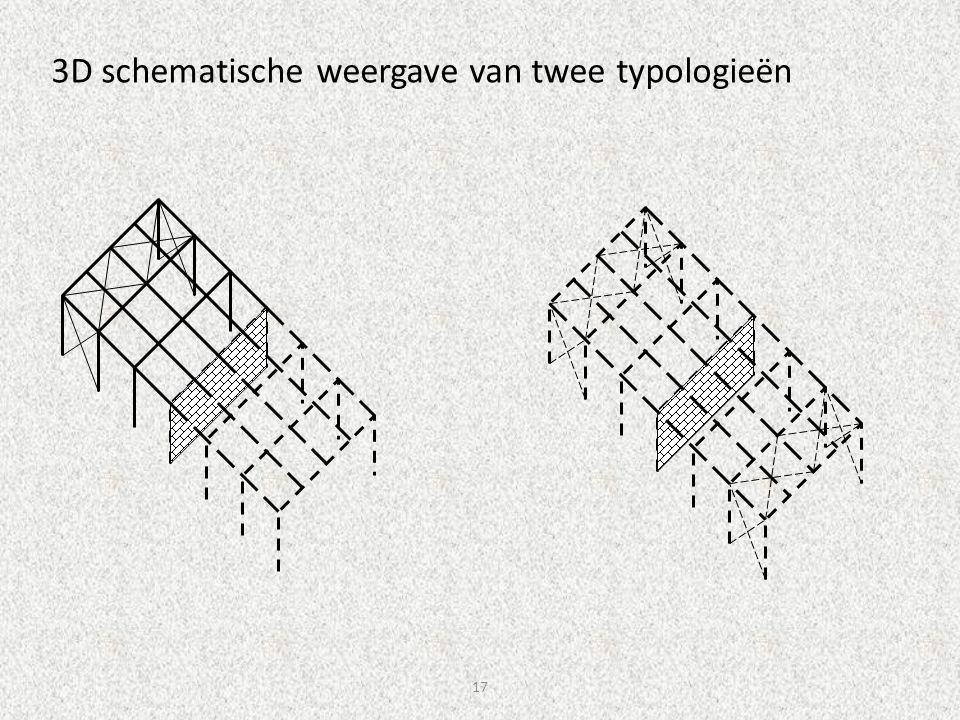 17 3D schematische weergave van twee typologieën