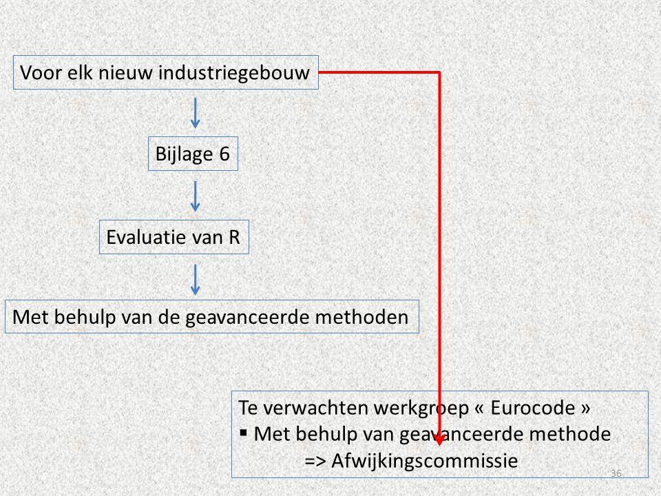 36 Evaluatie van R Voor elk nieuw industriegebouw Bijlage 6 Met behulp van de geavanceerde methoden Te verwachten werkgroep « Eurocode »  Met behulp