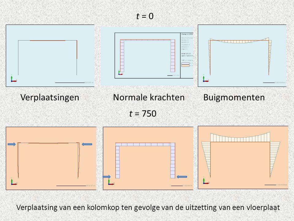 4 Verplaatsing van een kolomkop ten gevolge van de uitzetting van een vloerplaat t = 0 t = 750 VerplaatsingenNormale krachtenBuigmomenten