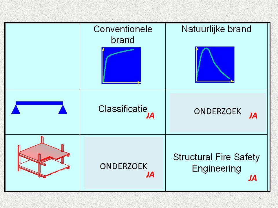 30 Dus, om de R-waarde van de stabiliteit bij brand te evalueren van industriegebouwen, dient er rekening gehouden te worden met indirecte effecten (wat niet het geval is voor hoge gebouwen!).