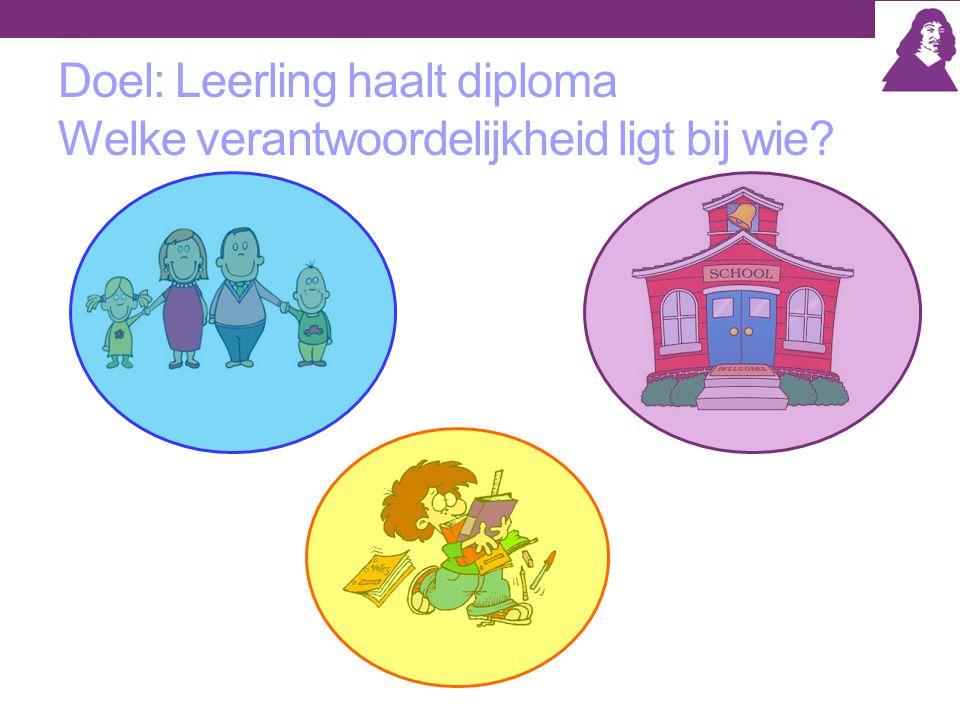Doel: Leerling haalt diploma Welke verantwoordelijkheid ligt bij wie?