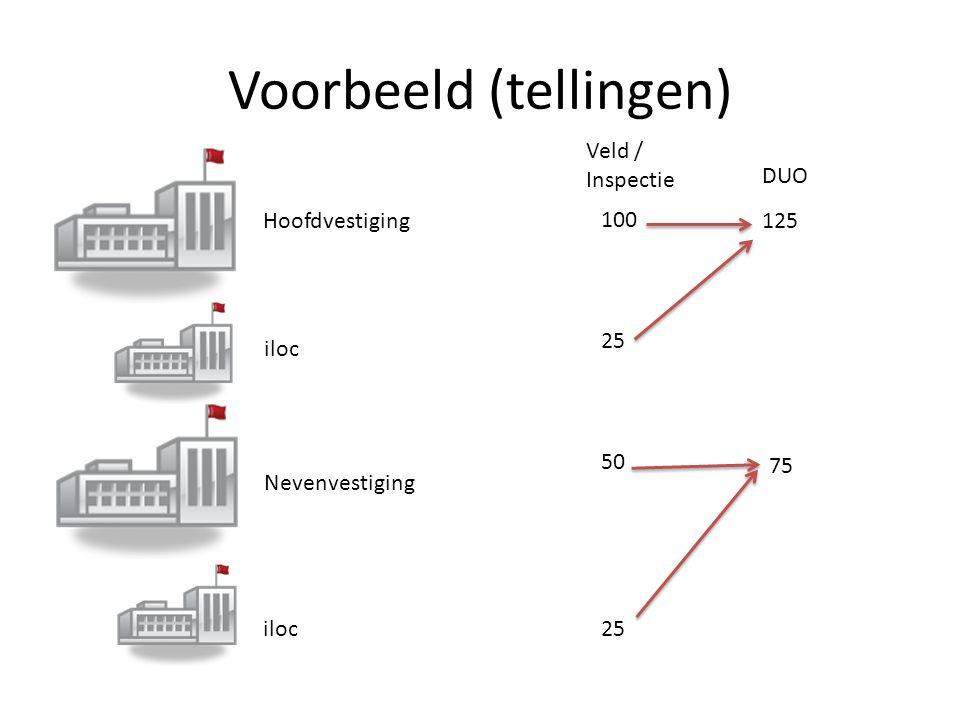 Voorbeeld (tellingen) Hoofdvestiging Nevenvestiging iloc Veld / Inspectie DUO 125 75 100 25 50 25