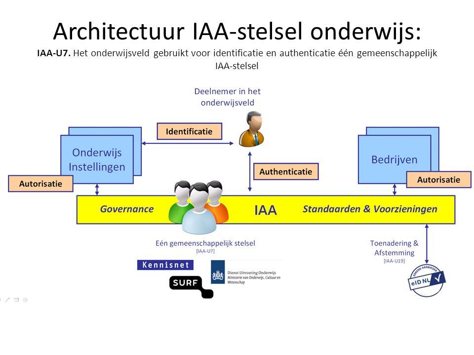Architectuur IAA-stelsel onderwijs: IAA-U7. Het onderwijsveld gebruikt voor identificatie en authenticatie één gemeenschappelijk IAA-stelsel
