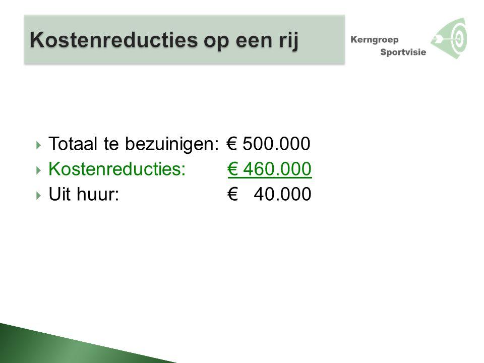  Totaal te bezuinigen: € 500.000  Kostenreducties: € 460.000  Uit huur: € 40.000