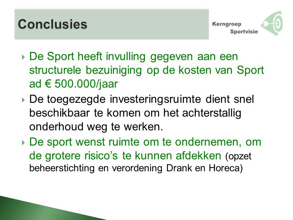  De Sport heeft invulling gegeven aan een structurele bezuiniging op de kosten van Sport ad € 500.000/jaar  De toegezegde investeringsruimte dient snel beschikbaar te komen om het achterstallig onderhoud weg te werken.