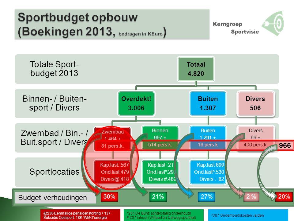 Sportlocaties Zwembad / Bin.- / Buit.sport / Divers Binnen- / Buiten- sport / Divers Totale Sport- budget 2013 Totaal 4.820 Overdekt! 3.006 Zwembad 1.
