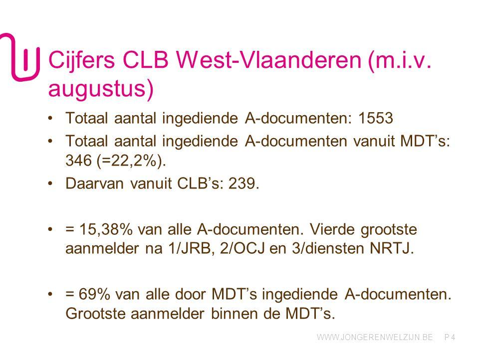 WWW.JONGERENWELZIJN.BE P Cijfers CLB West-Vlaanderen (m.i.v.