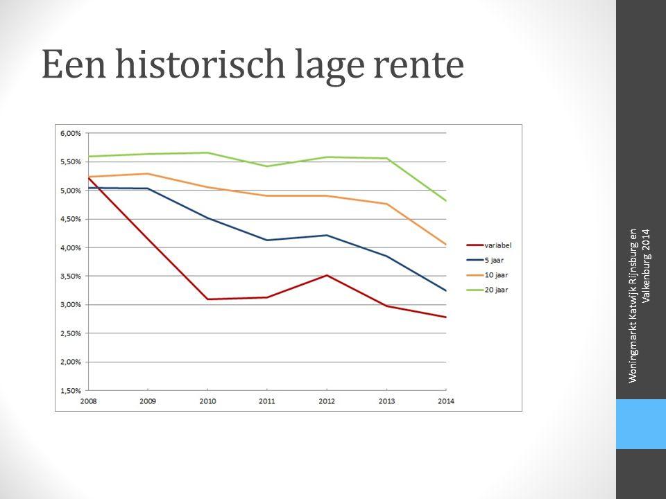 Een historisch lage rente Woningmarkt Katwijk Rijnsburg en Valkenburg 2014