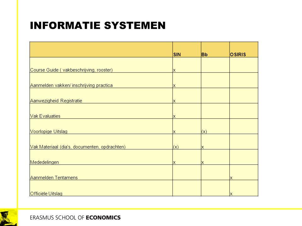 INFORMATIE SYSTEMEN SINBbOSIRIS Course Guide ( vakbeschrijving, rooster)x Aanmelden vakken/ inschrijving practicax Aanwezigheid Registratiex Vak Evaluatiesx Voorlopige Uitslagx(x) Vak Materiaal (dia s, documenten, opdrachten)(x)x Mededelingenxx Aanmelden Tentamens x Officiële Uitslag x