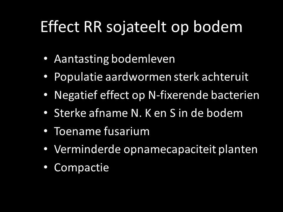 Effect RR sojateelt op bodem Aantasting bodemleven Populatie aardwormen sterk achteruit Negatief effect op N-fixerende bacterien Sterke afname N.