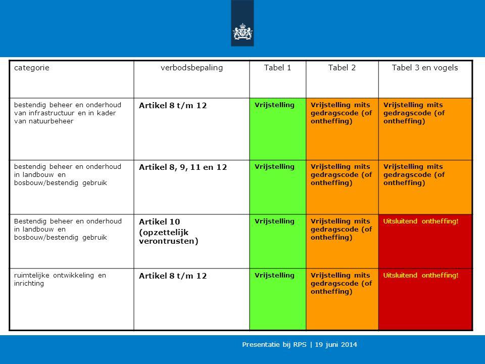 Presentatie bij RPS | 19 juni 2014 categorieverbodsbepalingTabel 1Tabel 2Tabel 3 en vogels bestendig beheer en onderhoud van infrastructuur en in kader van natuurbeheer Artikel 8 t/m 12 VrijstellingVrijstelling mits gedragscode (of ontheffing) bestendig beheer en onderhoud in landbouw en bosbouw/bestendig gebruik Artikel 8, 9, 11 en 12 VrijstellingVrijstelling mits gedragscode (of ontheffing) Bestendig beheer en onderhoud in landbouw en bosbouw/bestendig gebruik Artikel 10 (opzettelijk verontrusten) VrijstellingVrijstelling mits gedragscode (of ontheffing) Uitsluitend ontheffing.